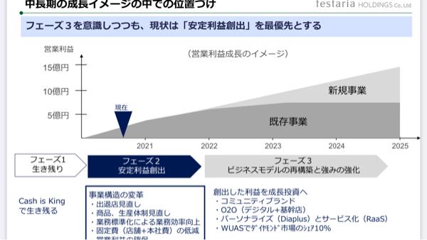 2736 - フェスタリアホールディングス(株) 利益率の大幅改善。 DX化でさらなる改善。 その先の新規事業。 時価総額19億。