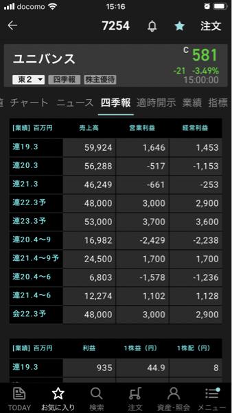 7254 - (株)ユニバンス これが時価総額130億、、何がおかしい。
