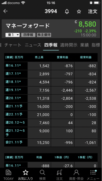 7254 - (株)ユニバンス これが時価総額4500億で