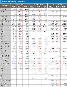 それでも生きていかざるをえない! 東証大引け 続落、2万3000円上回ったあと売り膨らむ  2017/11/9 15:40    9日
