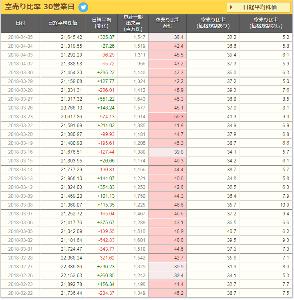 それでも生きていかざるをえない! 空売比率2月からの急落以降最低( *゚ω゚)フムフム