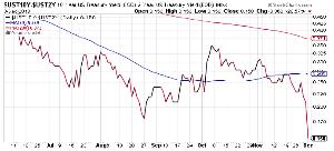 それでも生きていかざるをえない! <債券> 米中が貿易戦争の休戦で合意したことを受け当初はリスク選好度が上昇していたが、影響が薄れるに