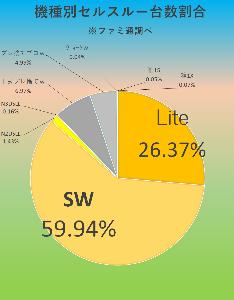 """7974 - 任天堂(株) 【 ファミ通""""セルスルー""""結果♪ 】  10/7-13集計 SW/3万936"""