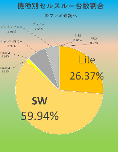 7974 - 任天堂(株) 【 ファミ通「セルスルー」結果♪ 10/7-13集計♪ 】  SW/3万9364台!(累計923万9