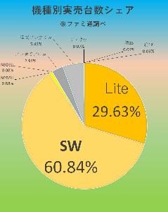 7974 - 任天堂(株) 【 ファミ通実売結果♪ 1/20-26集計♪ 】  Switch/4万5720台!(累計1069万9