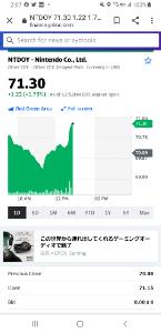 7974 - 任天堂(株) NYダウ大幅下落の中、 任天堂のADRは71.30(前日比+1.22、+1.73%)  日本株価換算