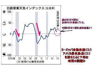 7974 - 任天堂(株) 日本の景気はいったん下降気味に入りました。 始まったばかりのころのアベノミクスに比べると 今のアベノ