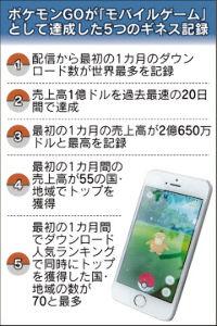 7974 - 任天堂(株) ポケモンGO、熱狂のち定番に 国内配信1カ月   2016/8/23 1:13日本経済新聞 電子版
