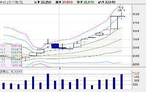 7974 - 任天堂(株) 今週のローソク足は小陽線・コマとなりました。  先日も投稿したとおり、節目の32700を大きく突破し