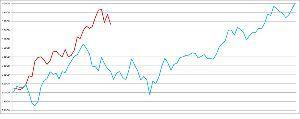 7974 - 任天堂(株) 【 30k-40k区間 】  下に貼ったのは 30k-40k区間における07年相場と17年相場の引値
