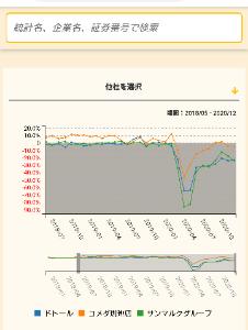 3543 - (株)コメダホールディングス 元々昨年が100%超えてるところと、100%いってない他社じゃ価値が違う   >11月12月は