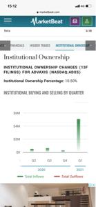 ADXS - アドバクシス 2月に入って機関の買いが急増してたんですね😊 ここは激アツっぽいですね✌️