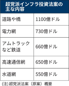 9101 - 日本郵船(株) 米議会上院 インフラ整備に5年間で 総額約1兆ドル(約110兆円) 法案可決  ※ 法人税増税..見