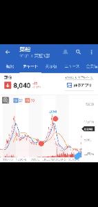 9101 - 日本郵船(株)  >トヨタ自動車 10000円までの値動き 4月30日(金)8127円 5月7日
