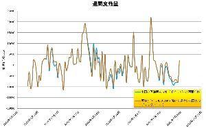 1699 - (NEXT FUNDS)NOMURA原油インデックス上場 各週データの差を取ってグラフ化しました。 変動幅は大きいのですが、このところ500~1000万バレル