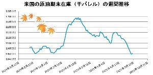 1699 - (NEXT FUNDS)NOMURA原油インデックス上場 四連休ですね。 皆様、いかがお過ごしでしょうか。 まだ暫くは原油は熱いと思っています。 来週あたりに