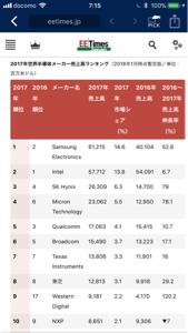 MU - マイクロン・テクノロジー 2017年半導体メーカー売上ランキング