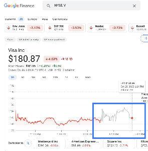 V - ビザ $180.87  →   $181.85