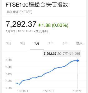 ^FTSE - FTSE 100 最強伝説。