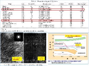 5302 - 日本カーボン(株) 【チラノ繊維との物性的差異(論文抜粋)】  試作段階でのチラノ繊維では「チラノSA」という名称で「ハ