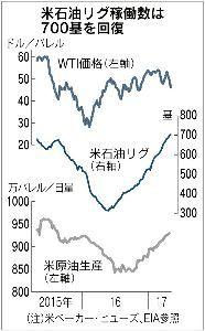 5302 - 日本カーボン(株) 原油20ドル台はどうでしょうね。30ドル後半はあると思いますが・・ 最近の原油安(50ドル台に比べて