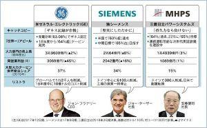 5302 - 日本カーボン(株) 【発電ガスタービンの熾烈な効率競争】  世界の石炭火力発電はシュリンク方向ですが、LNGガス発電(コ