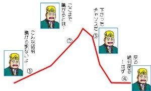 4901 - 富士フイルムホールディングス(株) 三木谷ぃ。なんでここに出てくるんだよぉ。 と、言うことで最近買った方に(ーー;)