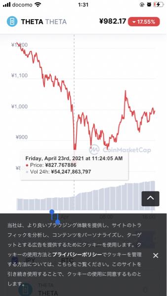 3903 - (株)gumi シータも安値から20%くらいリバってるしこのままいけば更なる売り崩しは無理よな 上値が重くなった感は