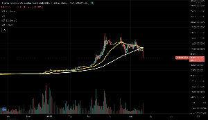 3903 - (株)gumi あんだけ地獄下げしても(−50%超え)、PTS1100円やんw  昨夜以上の下げはもう当