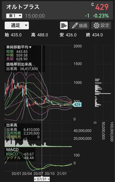 3903 - (株)gumi 去年オルトプラスにクレジットスイスが露骨に空売りしまくった時期とその後の株価