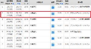 1878 - 大東建託(株) 優良企業の大株主に 「ブラックロック」大量保有リスト https://www.nikkan-gend