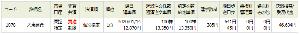 1878 - 大東建託(株) 予想通り、13300円は奪還したので、先日の建玉は、13350円で返済しました (b^-゜)   1