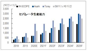 6619 - ダブル・スコープ(株) そしてWscopeの生産能力増強計画。 めざせ!SKイノベ(韓国)、旭化成(日本)、トレイ(日本)。