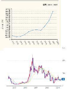 6619 - ダブル・スコープ(株) 過去の売り上げと株価です。 数年の設備投資に依る赤字決算で下げていますが、 今期後半からその設備投資