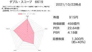 6619 - ダブル・スコープ(株) もりぐちまこと@株式投資 https://note.com/morip/n/nd8d2e82ba58