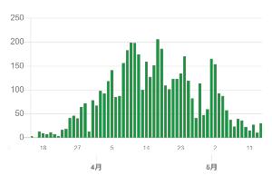 1357 - (NEXT FUNDS) 日経ダブルインバース上場投信 記憶違いでした。1週間で倍になってますね。 3/25・41人 →4/2・98人 &rarr