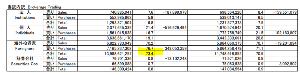 1357 - (NEXT FUNDS) 日経ダブルインバース上場投信 たぶんそうだと思います。売買の7割だか外国人だった気が。。添付は先週の東証のデータです。