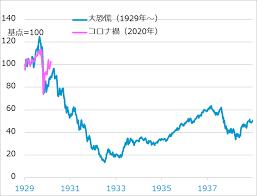 1357 - (NEXT FUNDS) 日経ダブルインバース上場投信 1929年の大恐慌と同じようなことが繰り返されるのではないかと思う人は当然にいた。チャートも時系列的