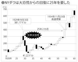 1357 - (NEXT FUNDS) 日経ダブルインバース上場投信 米国ウォール街の人たちはどのようなことを想起していたか。我々日本人からすれば相当に歴史の教訓を学んだ
