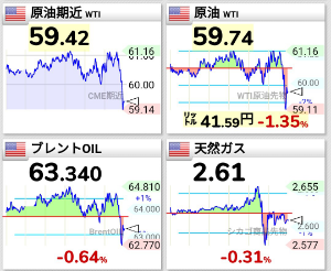 1357 - (NEXT FUNDS) 日経ダブルインバース上場投信 原油価格は急落🙃