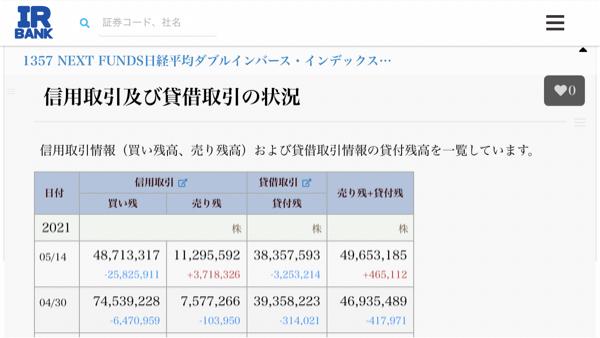 1357 - (NEXT FUNDS) 日経ダブルインバース上場投信 印旛売り方の買い戻しあるのみ😅