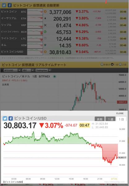 1357 - (NEXT FUNDS) 日経ダブルインバース上場投信 ビットコイン、おまえもか❗️ 31000ドル割れ、ヤバイデン😱