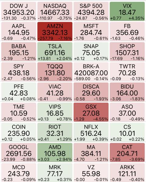 1357 - (NEXT FUNDS) 日経ダブルインバース上場投信 NY市場は、荒れ気味😰  特にAmazonの下げが、真っ赤か⤵️  日本時間5時の終値が楽しみだ🙀ネ