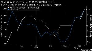米なう☆ 米金融引き締め策が利息の付く資産に有利に働き金相場が下落するとみて神経質になっている金相場の強気派は