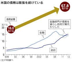 米なう☆ リーマン・ショックの後、世界は景気刺激策を打ち続けた。政府の債務は膨らみ、中央銀行の金融緩和政策が債