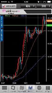 日々 ハロハー♪おはおはおすおす🎋  ドル円、 このラインまで来てもよかったかな、ここまで降りずに、形完成