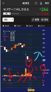 4293 - (株)セプテーニ・ホールディングス このチャート見るとね。