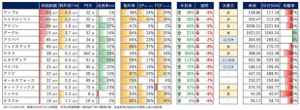 NUS - ニュースキン・エンタープライズ 時価総額別成長率 Per