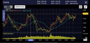 6258 - 平田機工(株) TOPIX チャート要注意  2007年の高値1,823円