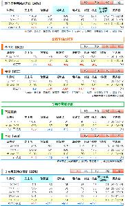3908 - (株)コラボス ●コラボス、今期経常を8.3倍上方修正  コラボス <3908> [東証M] が2月1日